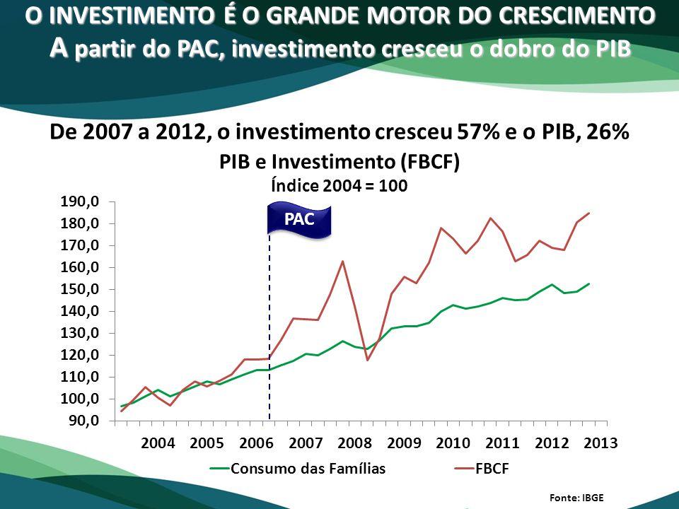 O INVESTIMENTO É O GRANDE MOTOR DO CRESCIMENTO A partir do PAC, investimento cresceu o dobro do PIB