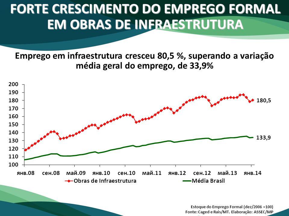 FORTE CRESCIMENTO DO EMPREGO FORMAL EM OBRAS DE INFRAESTRUTURA