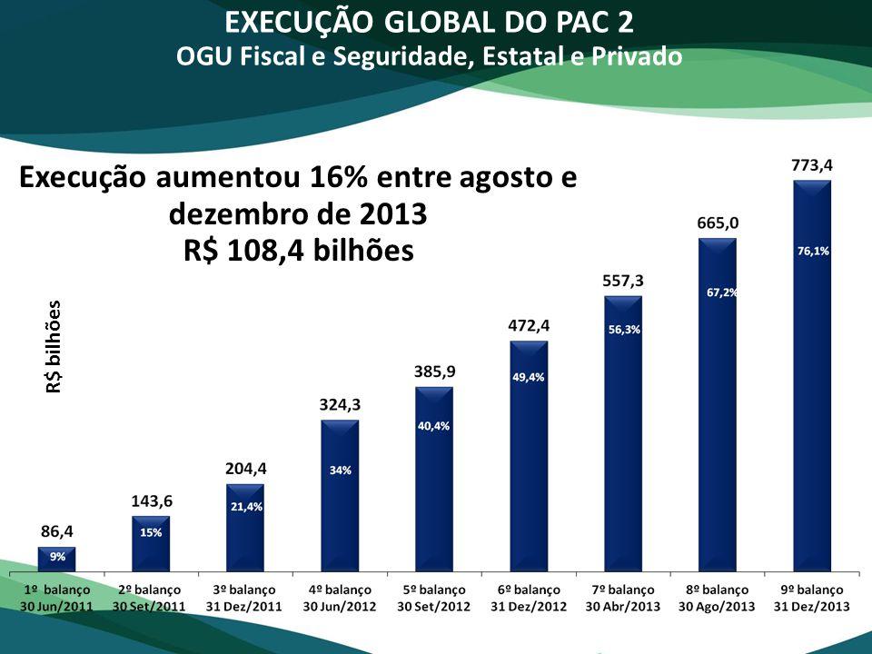 Execução aumentou 16% entre agosto e dezembro de 2013 R$ 108,4 bilhões