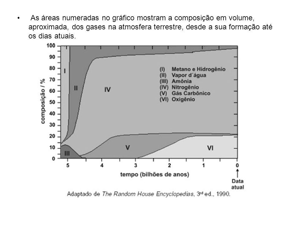 As áreas numeradas no gráfico mostram a composição em volume, aproximada, dos gases na atmosfera terrestre, desde a sua formação até os dias atuais.