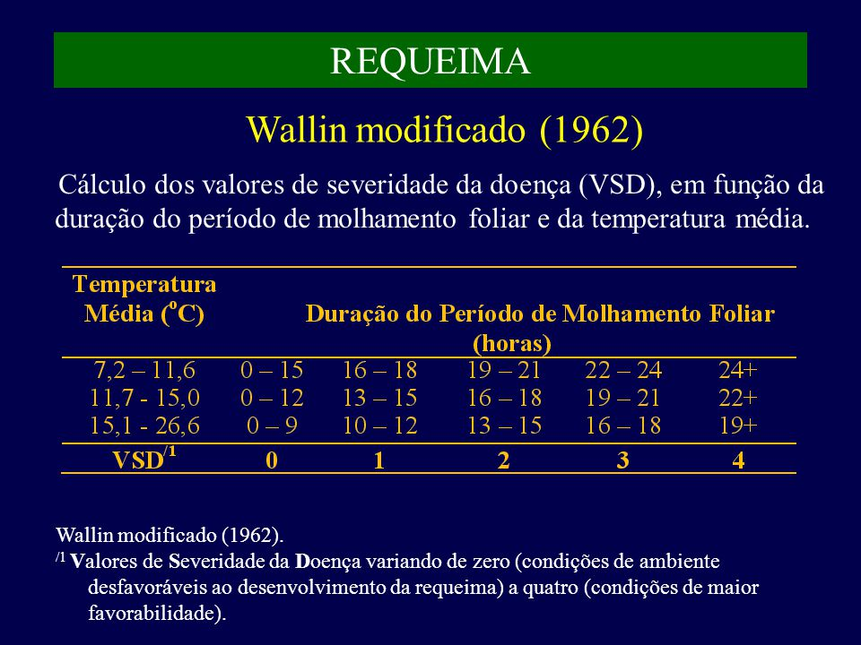 REQUEIMA Wallin modificado (1962)