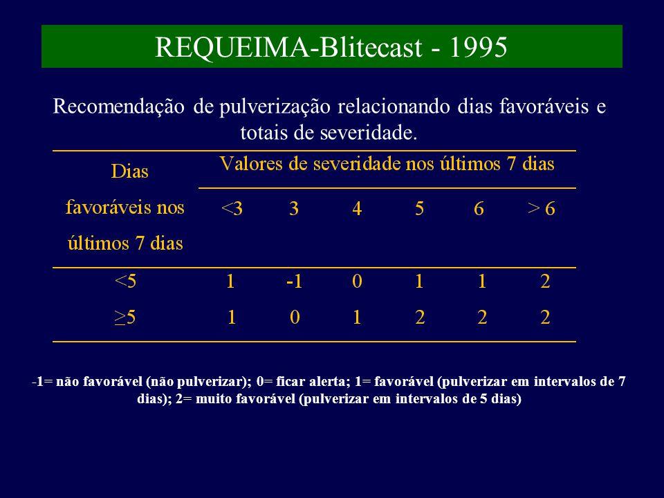 REQUEIMA-Blitecast - 1995 Recomendação de pulverização relacionando dias favoráveis e totais de severidade.