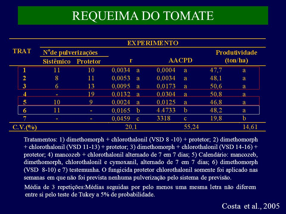 REQUEIMA DO TOMATE Costa et al., 2005