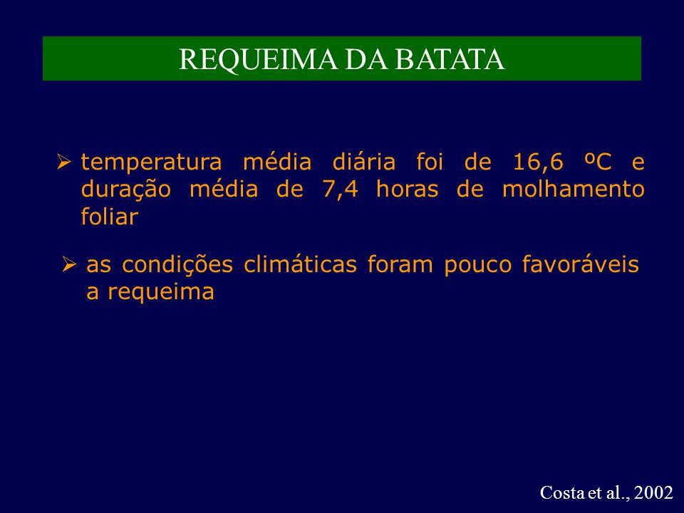 REQUEIMA DA BATATA temperatura média diária foi de 16,6 ºC e duração média de 7,4 horas de molhamento foliar.
