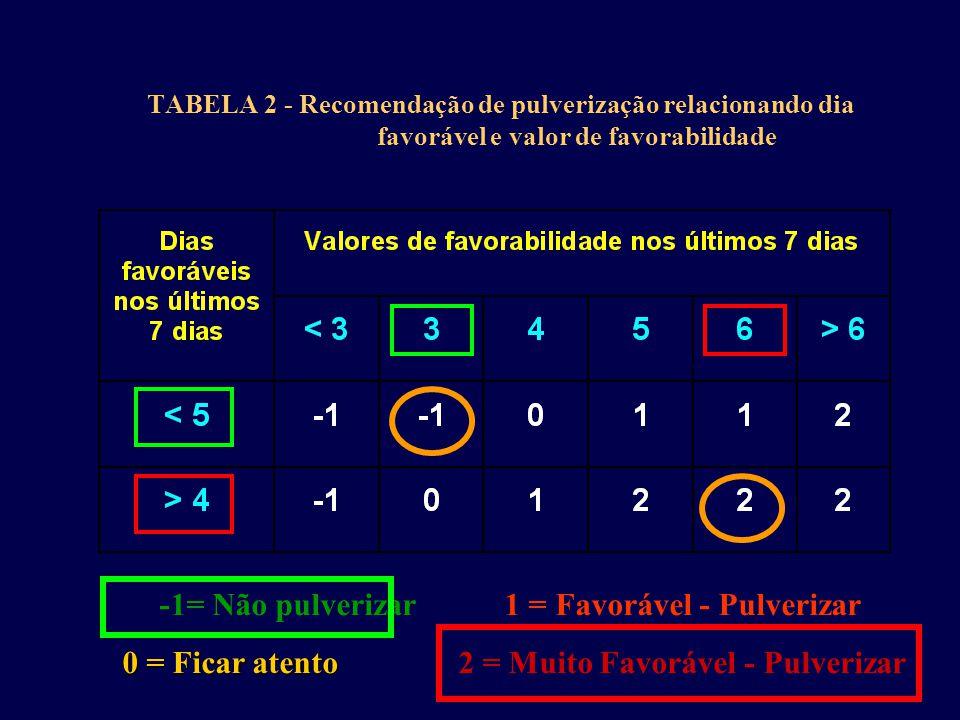 -1= Não pulverizar 1 = Favorável - Pulverizar