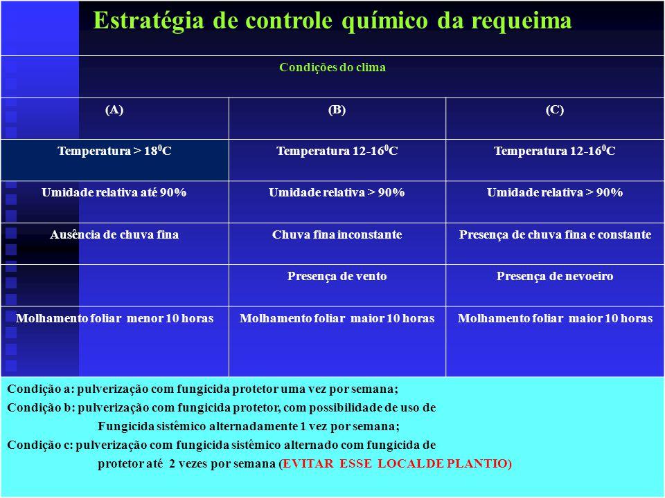 Estratégia de controle químico da requeima