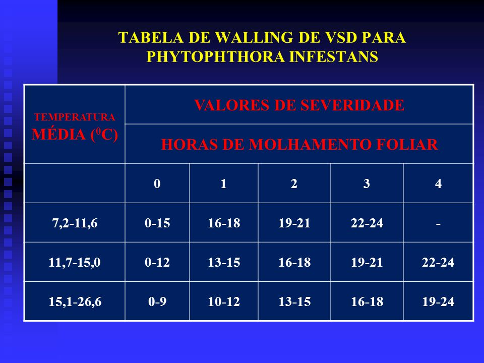 TABELA DE WALLING DE VSD PARA PHYTOPHTHORA INFESTANS