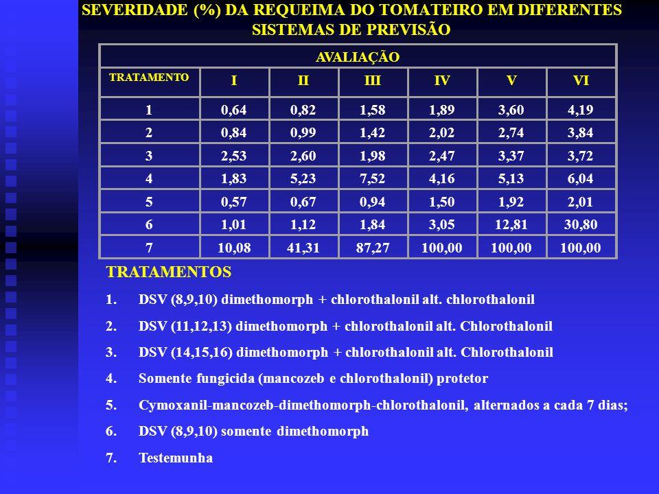 SEVERIDADE (%) DA REQUEIMA DO TOMATEIRO EM DIFERENTES SISTEMAS DE PREVISÃO