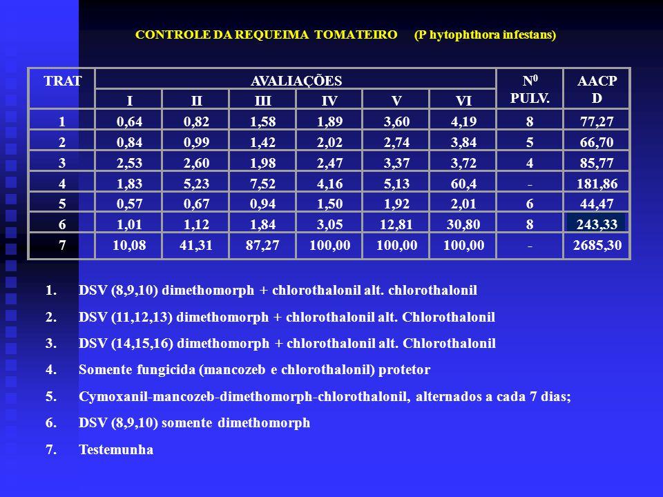 CONTROLE DA REQUEIMA TOMATEIRO (P hytophthora infestans)