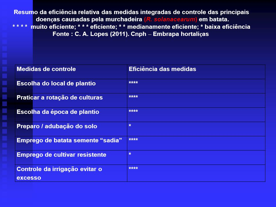 doenças causadas pela murchadeira (R. solanacearum) em batata.