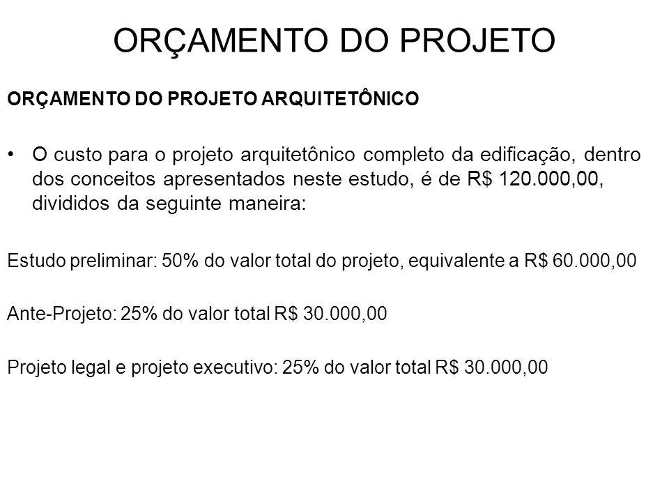 ORÇAMENTO DO PROJETO ORÇAMENTO DO PROJETO ARQUITETÔNICO.