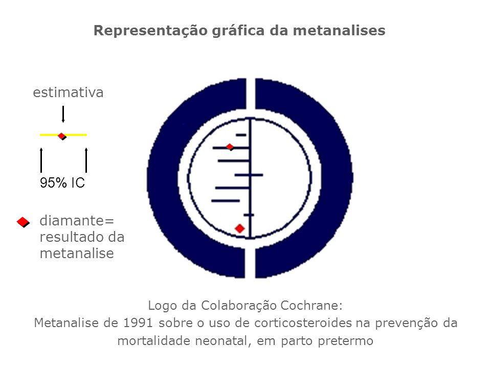 Representação gráfica da metanalises