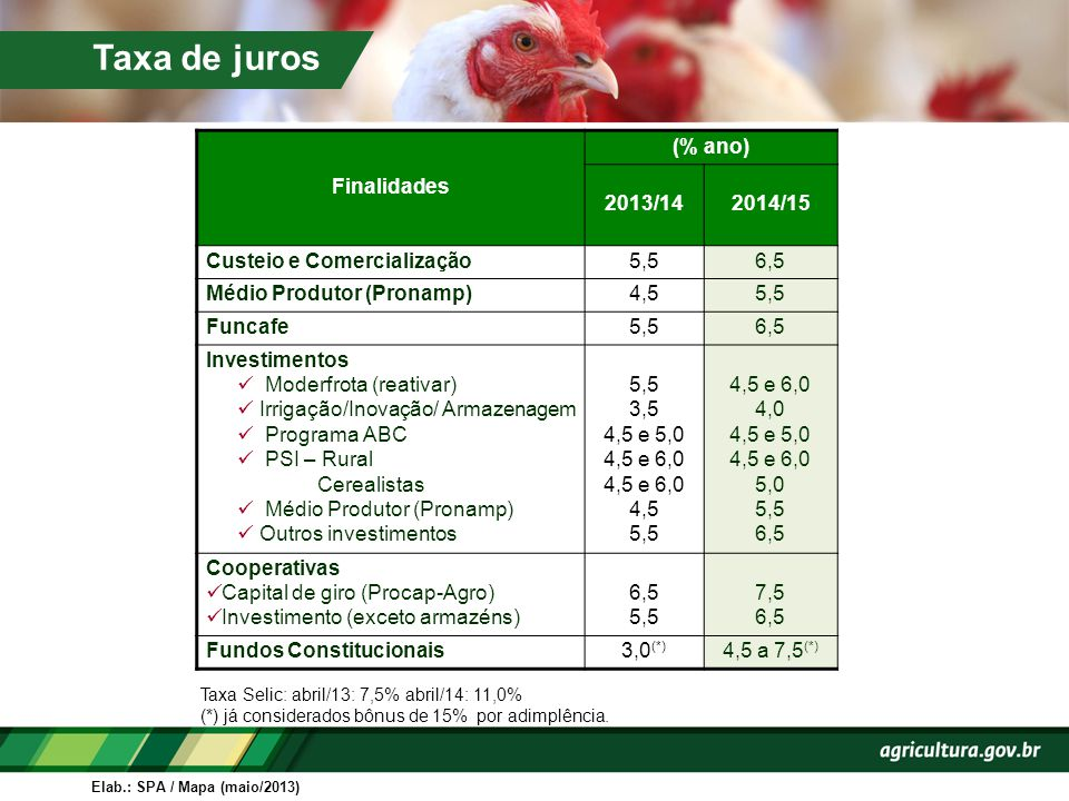 Taxa de juros Finalidades (% ano) 2013/14 2014/15
