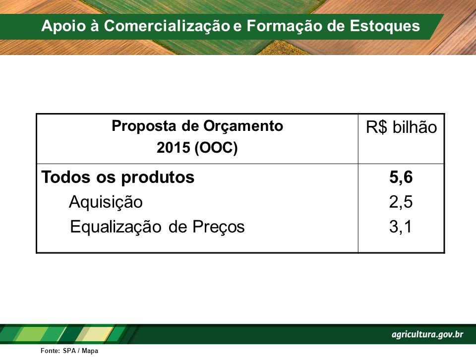 R$ bilhão Todos os produtos Aquisição Equalização de Preços 5,6 2,5