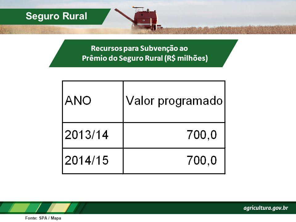 Recursos para Subvenção ao Prêmio do Seguro Rural (R$ milhões)