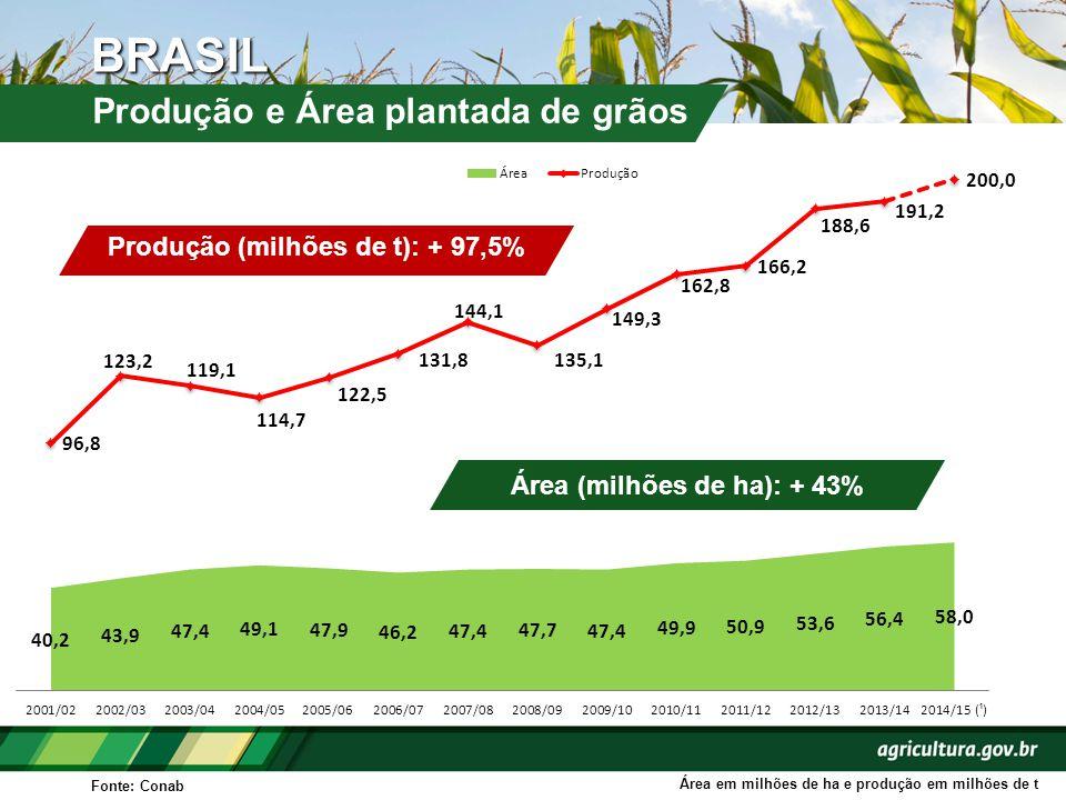 Produção (milhões de t): + 97,5% Área (milhões de ha): + 43%