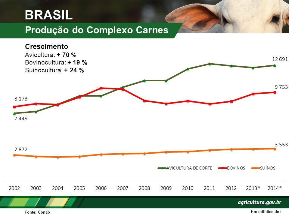 BRASIL Produção do Complexo Carnes Crescimento Avicultura: + 70 %