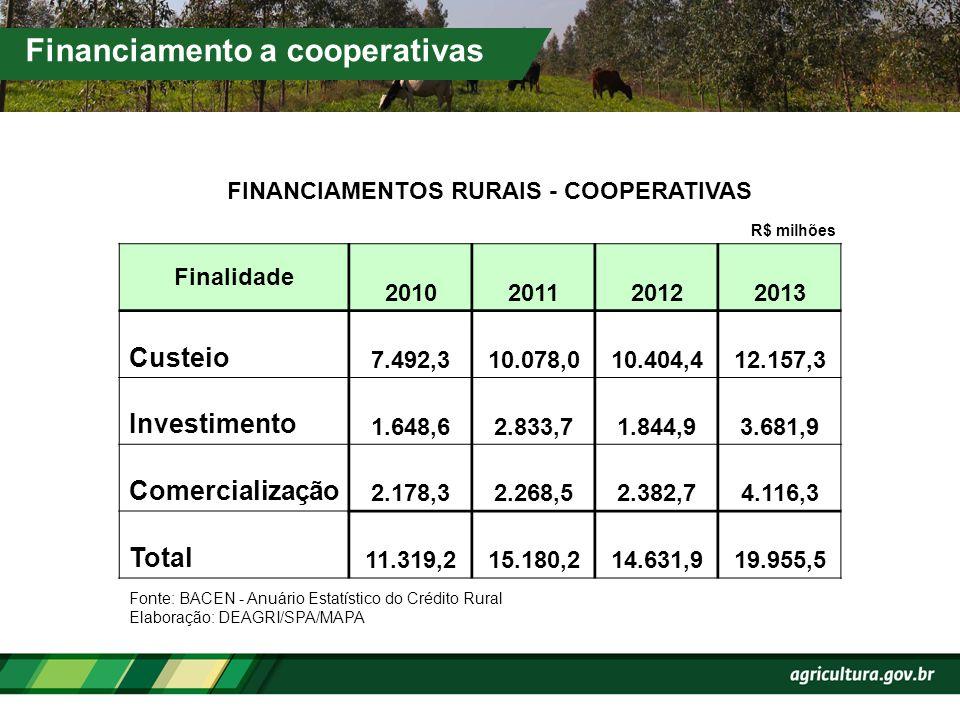 FINANCIAMENTOS RURAIS - COOPERATIVAS