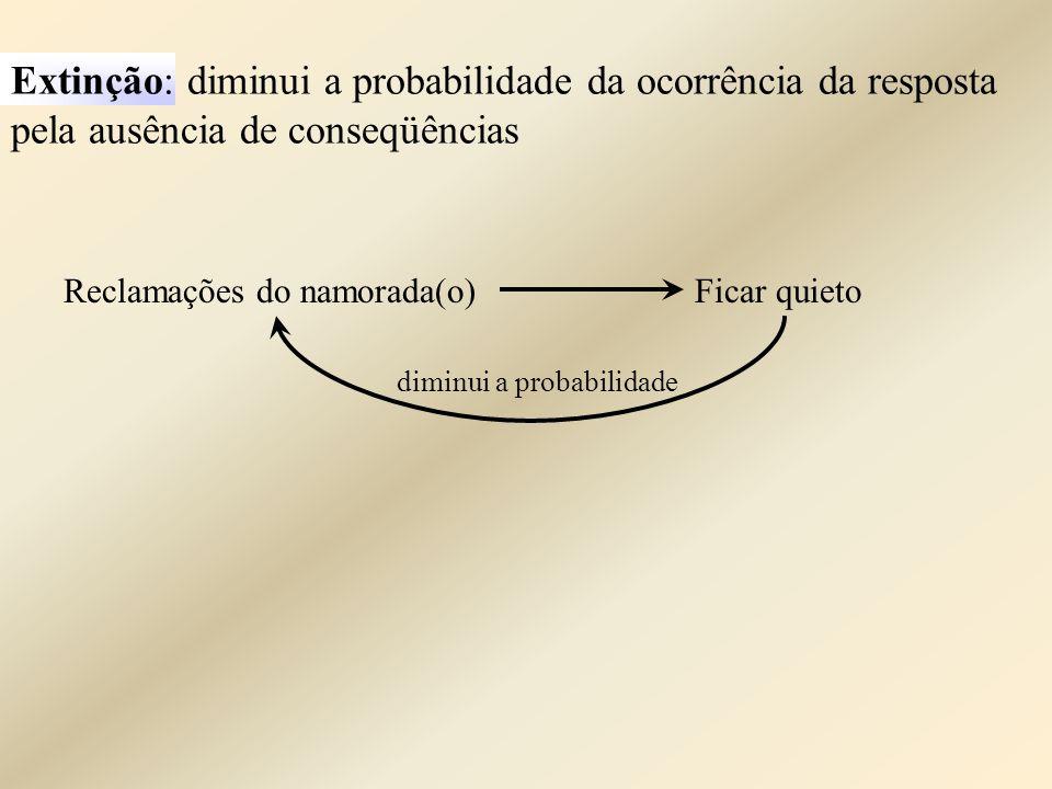Extinção: diminui a probabilidade da ocorrência da resposta pela ausência de conseqüências