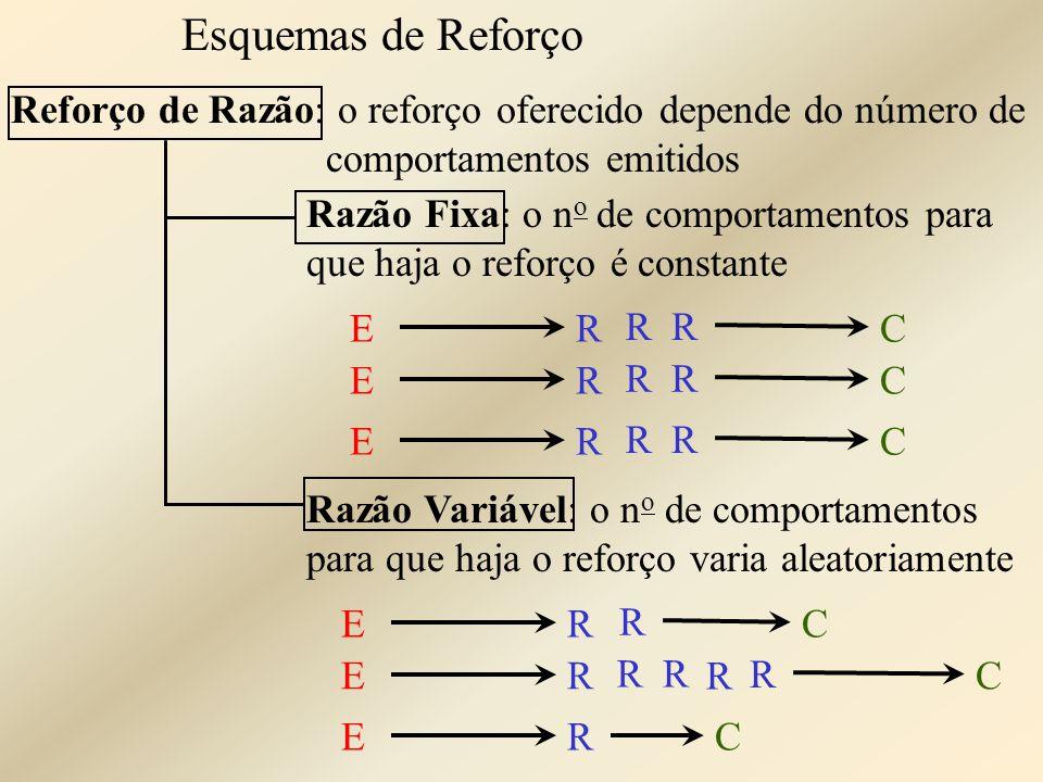 Esquemas de Reforço Reforço de Razão: o reforço oferecido depende do número de comportamentos emitidos.