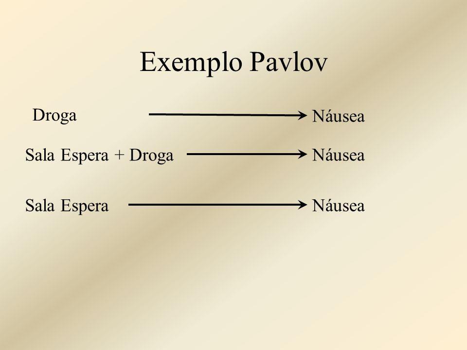 Exemplo Pavlov Droga Náusea Sala Espera + Droga Náusea Sala Espera