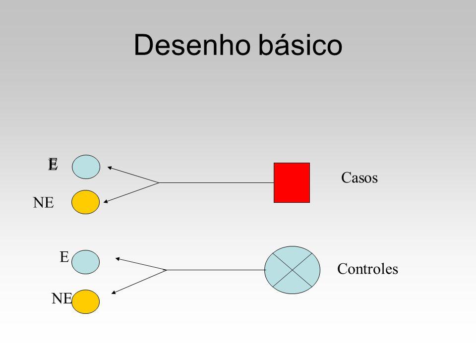 Desenho básico E E Casos NE E Controles NE