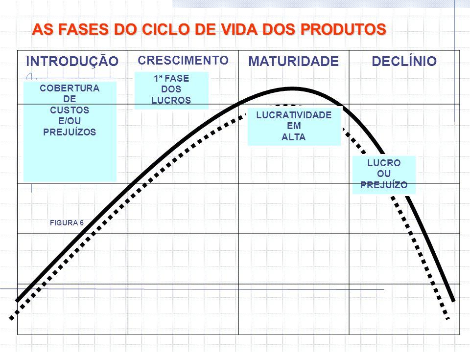 AS FASES DO CICLO DE VIDA DOS PRODUTOS