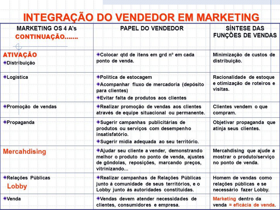INTEGRAÇÃO DO VENDEDOR EM MARKETING SÍNTESE DAS FUNÇÕES DE VENDAS