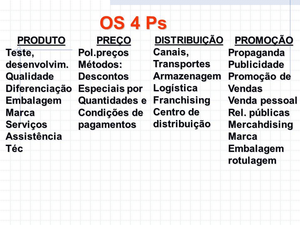 OS 4 Ps PRODUTO Teste, desenvolvim. Qualidade Diferenciação Embalagem