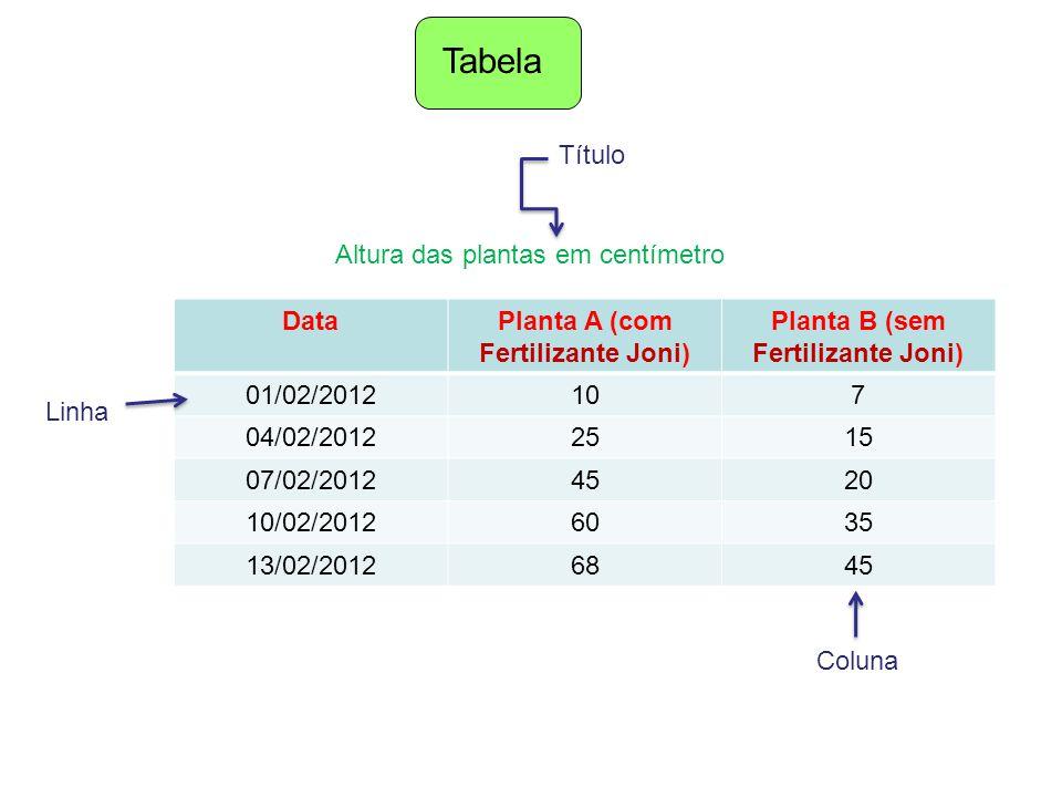 Planta A (com Fertilizante Joni) Planta B (sem Fertilizante Joni)