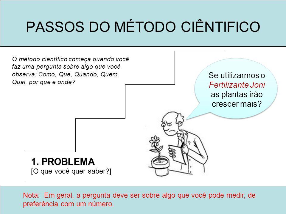 PASSOS DO MÉTODO CIÊNTIFICO
