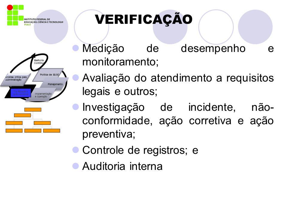 VERIFICAÇÃO Medição de desempenho e monitoramento;