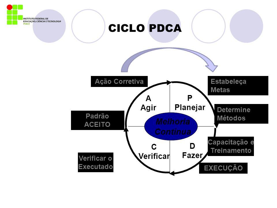 CICLO PDCA Melhoria Contínua A P Agir Planejar C D Verificar Fazer