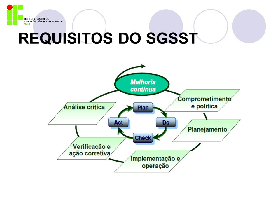 REQUISITOS DO SGSST