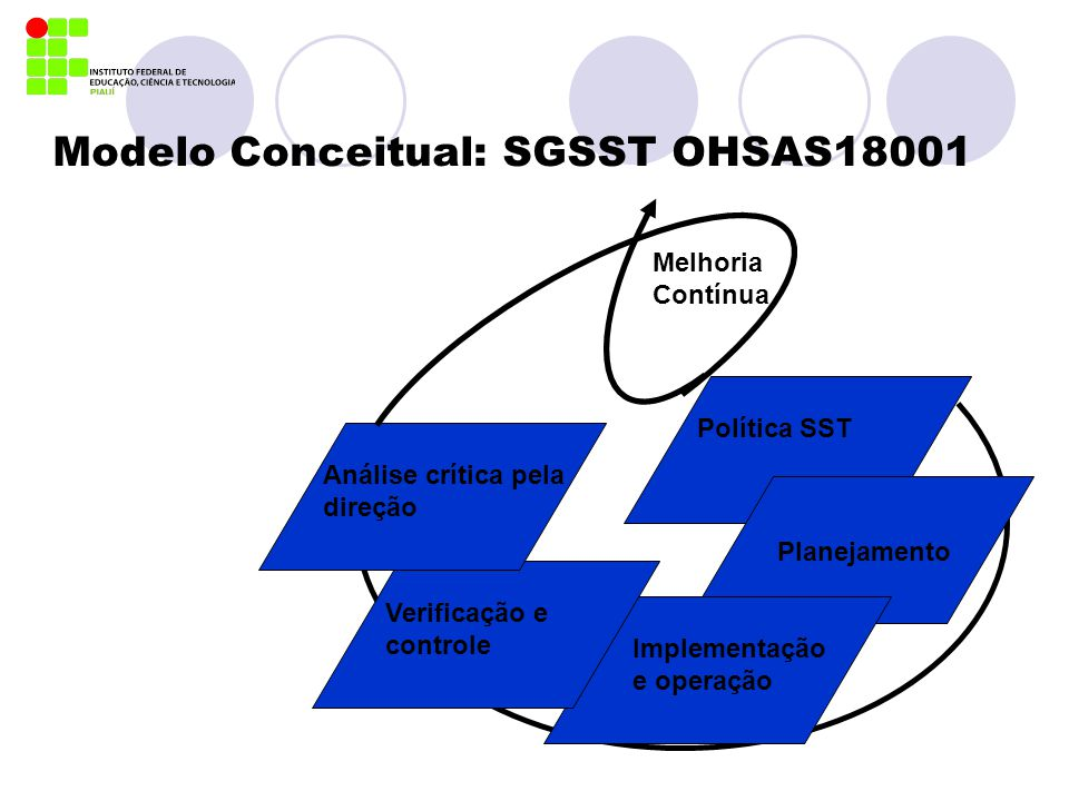 Modelo Conceitual: SGSST OHSAS18001