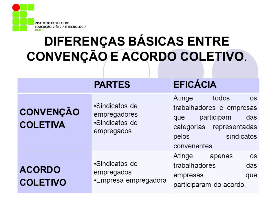 DIFERENÇAS BÁSICAS ENTRE CONVENÇÃO E ACORDO COLETIVO.