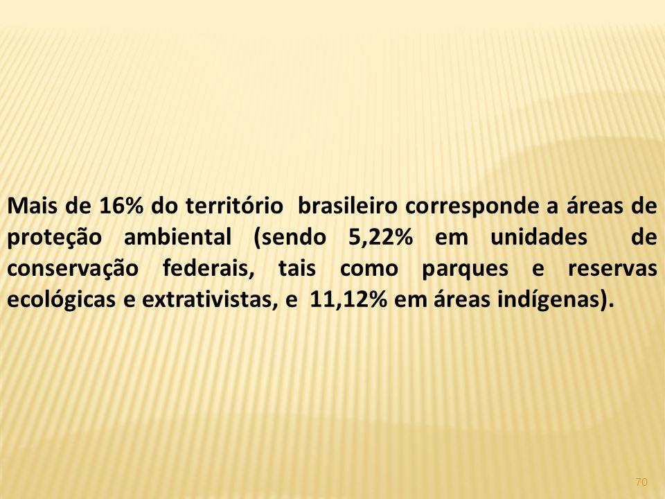 Mais de 16% do território brasileiro corresponde a áreas de proteção ambiental (sendo 5,22% em unidades de conservação federais, tais como parques e reservas ecológicas e extrativistas, e 11,12% em áreas indígenas).