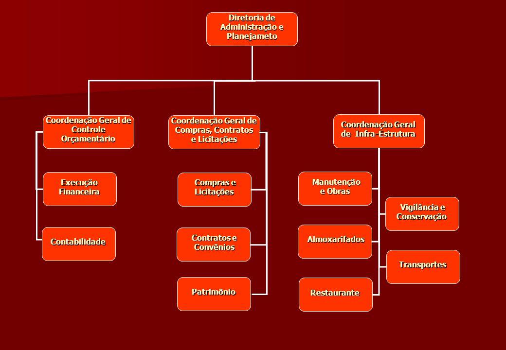Diretoria de Administração e Planejameto Controle Orçamentário
