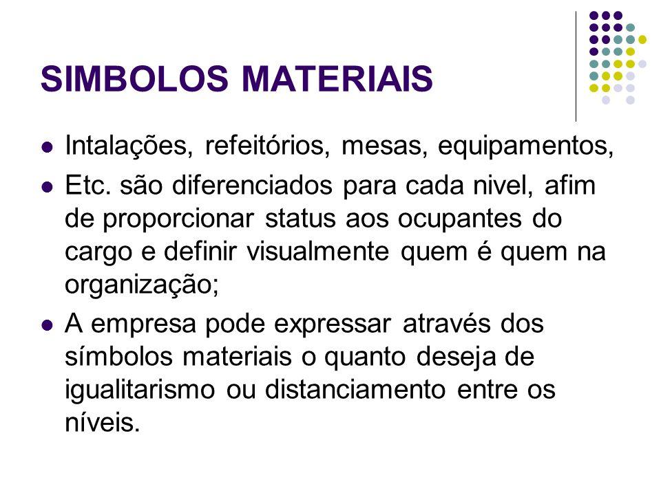 SIMBOLOS MATERIAIS Intalações, refeitórios, mesas, equipamentos,