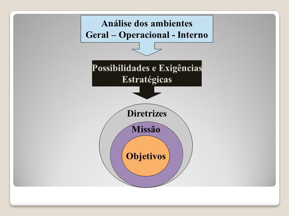 Geral – Operacional - Interno Possibilidades e Exigências