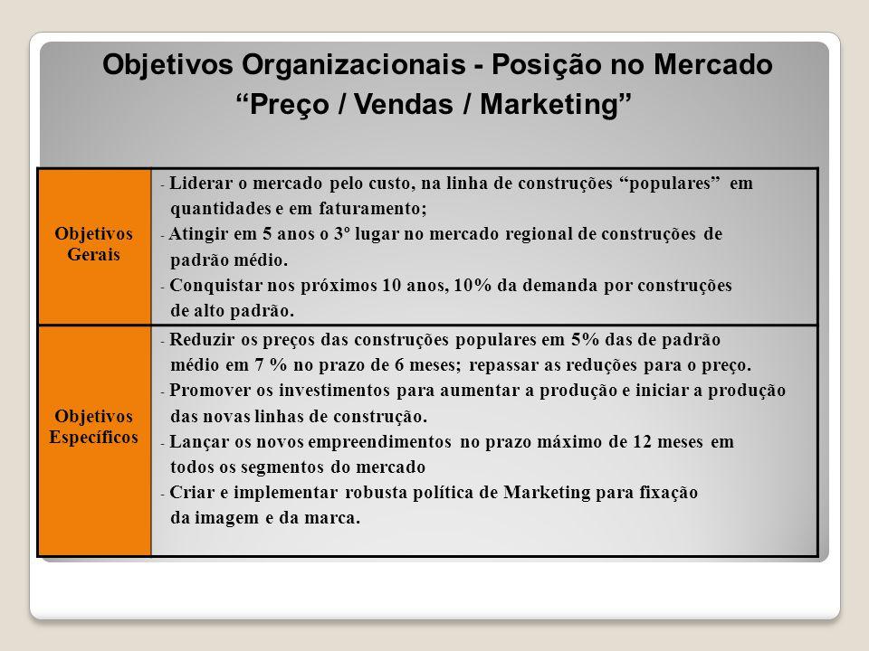 Objetivos Organizacionais - Posição no Mercado
