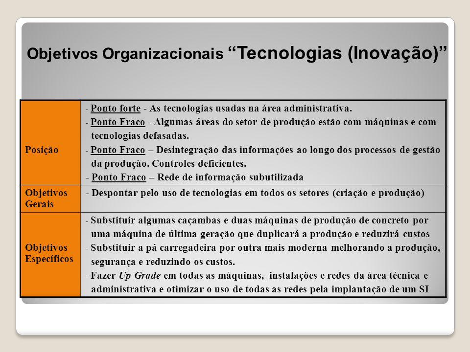 Objetivos Organizacionais Tecnologias (Inovação)
