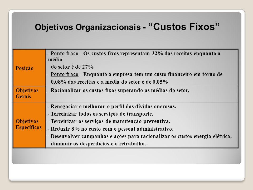 Objetivos Organizacionais - Custos Fixos