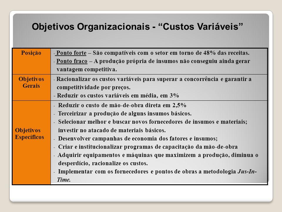 Objetivos Organizacionais - Custos Variáveis