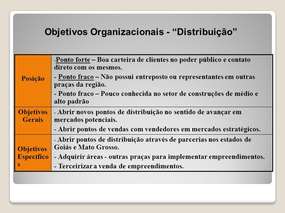 Objetivos Organizacionais - Distribuição