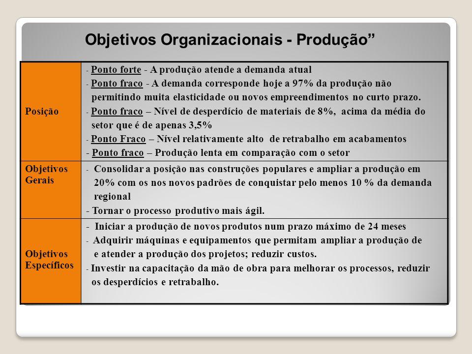 Objetivos Organizacionais - Produção