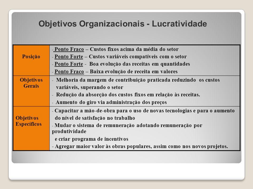 Objetivos Organizacionais - Lucratividade