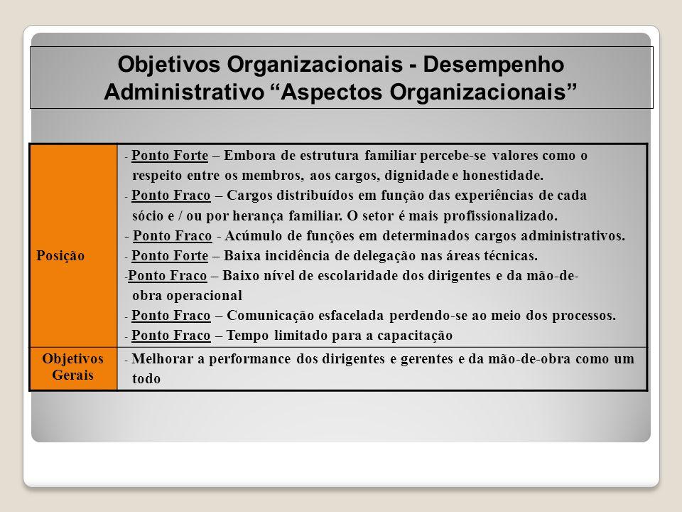 Objetivos Organizacionais - Desempenho Administrativo Aspectos Organizacionais