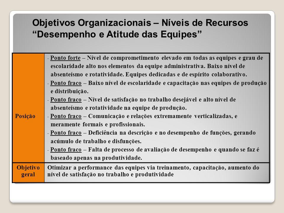 Objetivos Organizacionais – Níveis de Recursos