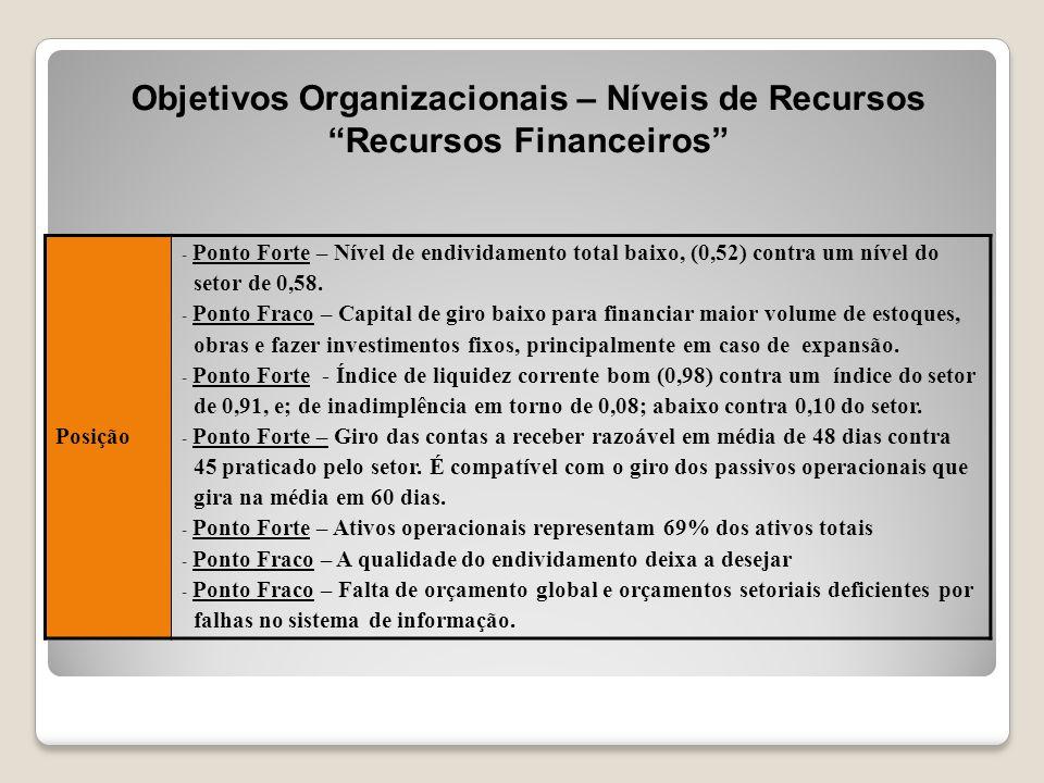 Objetivos Organizacionais – Níveis de Recursos Recursos Financeiros